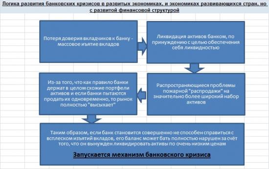 Механизм банковского кризиса. Блок-схемы