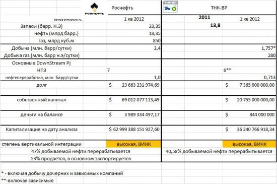Роснефть vs ТНК-ВР. Идея в нефтегазовом секторе