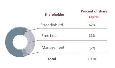 Акции ЛСР. Интересна ли компания для покупки?
