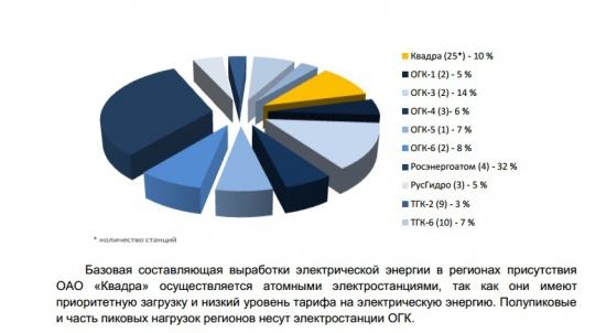 Энергетика РФ. Выбираем объекты для инвестирования Часть 4. ТГК