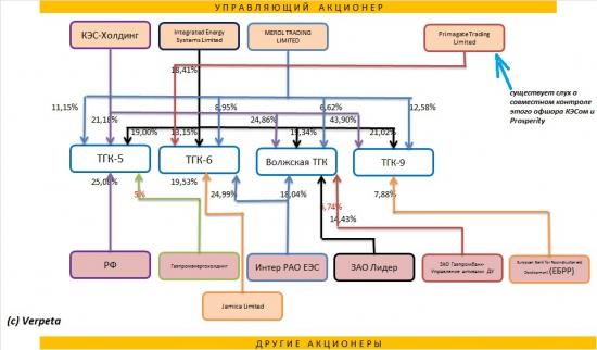 Энергетика РФ. Выбираем объекты для инвестирования Часть 5. ТГК.Сделка КЭС