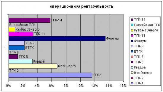 Энергетика РФ. Выбираем объекты для инвестирования Часть 6. ТГК-Итоги