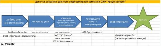 Энергетика РФ. Выбираем объекты для инвестирования Часть 7. Энергохолдинги-Иркутскэнерго