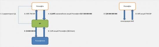 """Анализ """"сделки века""""- поглощение TNK BP Роснефтью"""