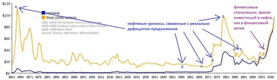История нефти с 1861 года по наши дни
