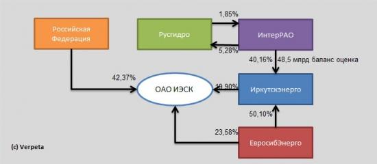 Так кому же всё таки достанутся 40% Иркутскэнерго?