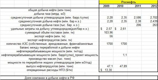 Роснефть. Отчётность за 2012 по МСФО