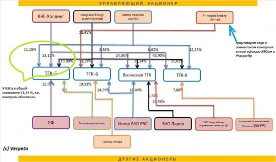 Блок пакет ТГК-5 выставлен на тендер, будет ли интерес к этому активу?