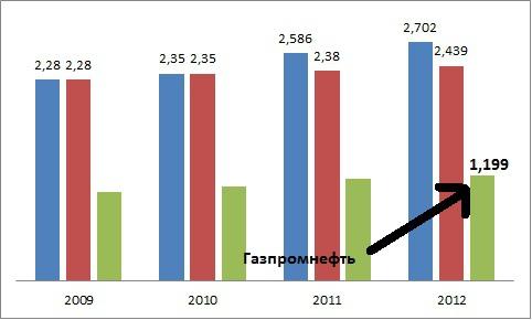 Газпромнефть. Отчётность по МСФО 2012