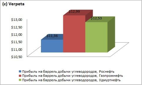 Удмуртнефть. Отчётность за 2012 год. РСБУ.