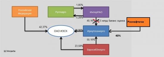 И всё-таки она вертится! 40% Иркутскэнерго будут проданы Роснефтегазу