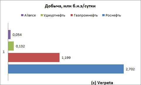 Alliance Oil Company. Отчётность за 2012 год по МСФО. Маленькая, да удаленькая