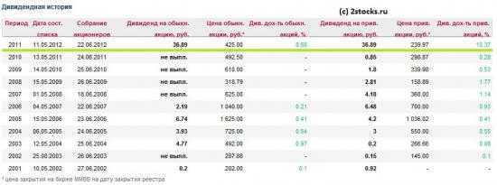 Славнефть-Мегионнефтегаз. Отчётность за 2012 год, РСБУ