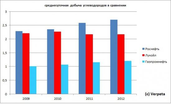 Лукойл. Отчётность за 2012 год