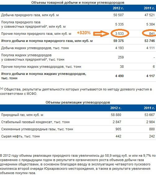 Новатэк. Отчётность за 2012 по МСФО