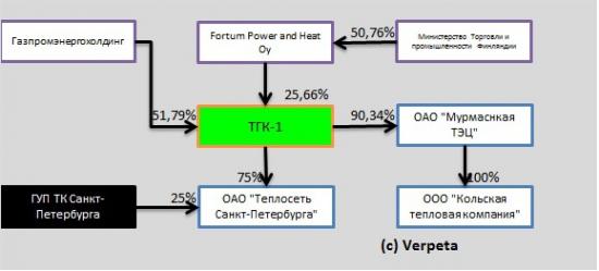 Будущая голубая фишка ТГК-1 отчиталась по МСФО за 2012 год