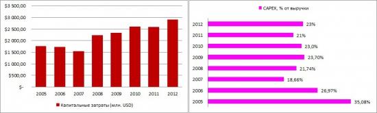 МТС отчиталась за 2012 год по МСФО. Чем порадовал телеком?