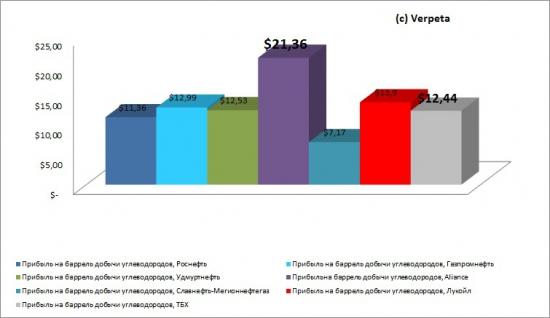 Отчётность ТНК ВР Холдинга за 2012 год. Не питайте иллюзий Игорь Иванович заберёт своё!