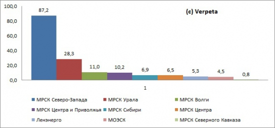 Электроэнергетика. Великая депрессия по-русски