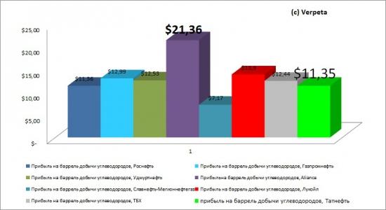 Стабильная Татнефть, анализ отчётности за 2012 год по МСФО