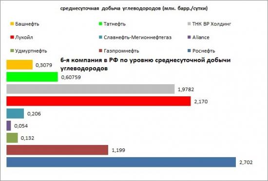 Отчётность Башнефти за 2012 год.Кейс для инвестора