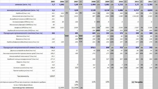 Акрон, отчётность за 2012 год, МСФО. Для этой компании весна всегда не за горами