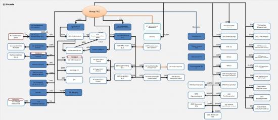 Энергетика РФ. Выбираем объекты для инвестирования Часть 8. Энергохолдинги - Интер РАО