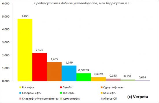 Инвестор или нефтяник? Сургутнефтегаз, отчётность за 1-е полугодие 2013 по РСБУ