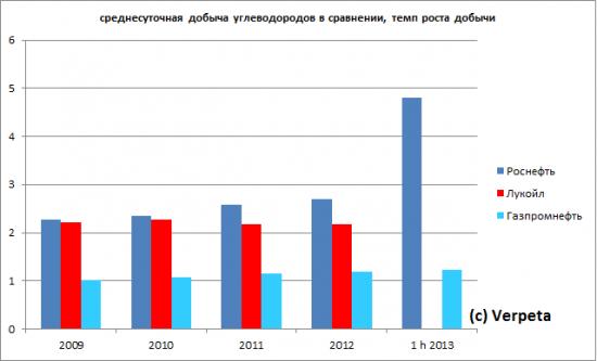 """Путь """"голубой"""" звезды к """"дойной корове"""". Отчётность Газпромнефти по МСФО за 1-е полугодие 2013 года"""