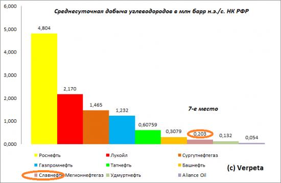 Требуем продолжение банкета. Отчётность Славнефть-Мегионнефтегаза по РСБУ за 1-е полугодие 2013 года