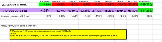 Стэйтмент Longum tempus fund 2. Итоги сентября и 9 мес 2013 года