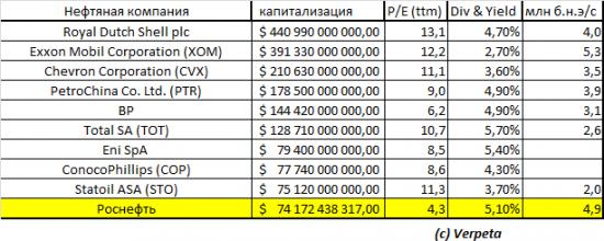 Роснефть. Анализ отчётности за 2013 год. Финансовые и производственные результаты