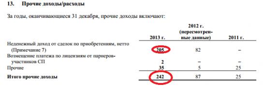 Роснефть и её M&A сделки в 2013 году
