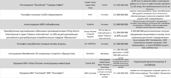 Самые заметные сделки на рынке M&A c участием рос активов в 2013 году