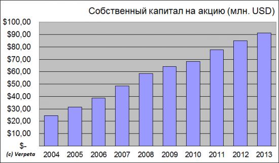 Лукойл - Ва-банк Алекперова или лукошко в этом году полно разочарований. Отчётность по МСФО за 2013 год