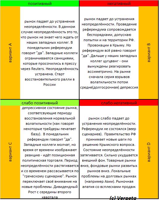 Тема дня # 15. Ситуационный анализ РФР. Матрица сценариев