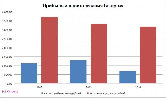 """""""Газпром"""" низкий Р/Е! Хорошие перспективы? Не думаю!"""
