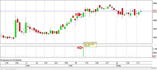 Пример сделки M&A в банковском секторе