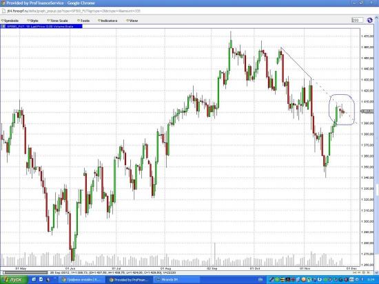 Фьючерс на S&P