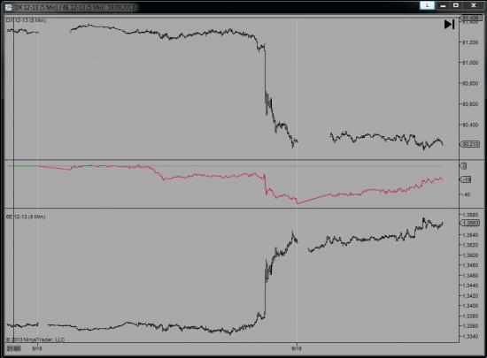 Спред евро /индекс доллара