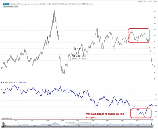 Индекс доллара , распродажа ...