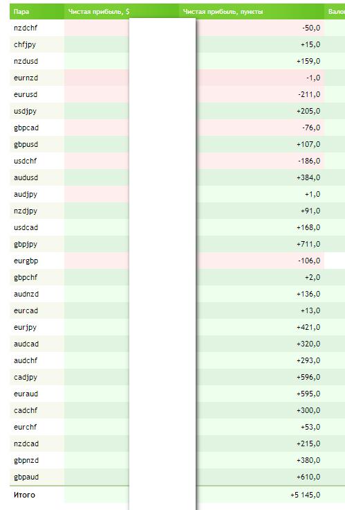 Разоблачение мифа что на Forex высокий риск. Моя торговля за май по 2 счетам.