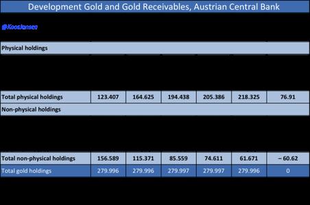 Австрия забирает 110 т золота у Соединенного Королевств