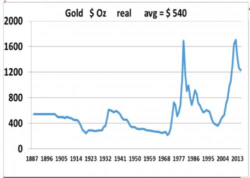 Золотодобывающая индустрия в ЮАР исчезнет к 2020?