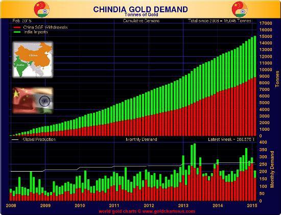 Китай  начинает скупать золотодобывающие компании