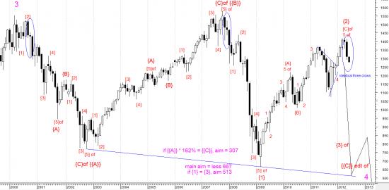Стратегия индекса S&P 500. Дьвольская цель 666 пунктов
