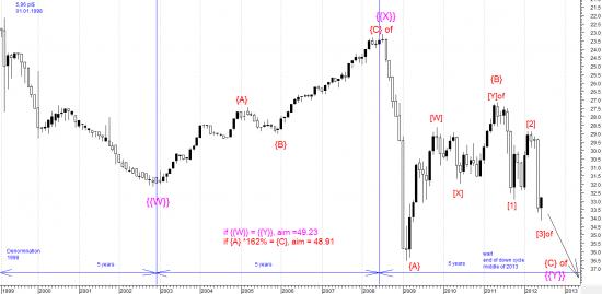 Доллар\Рубль еще +40% ? Завершение пятилетнего цикла девальвации рубля ожидается в середине 2013г. .-