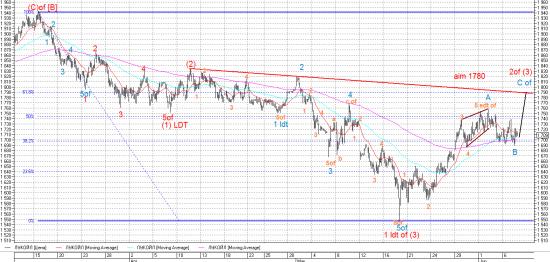 Сегодня корректируемся, но до 15 июня рынок сильно будут тянуть вверх