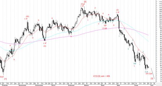 Точка бифуркации краткосрочных цен на нефть. Долгосрочный прогноз