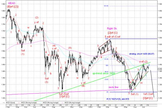 Аналогичная динамика 2011г заставляет ожидать заливного августа